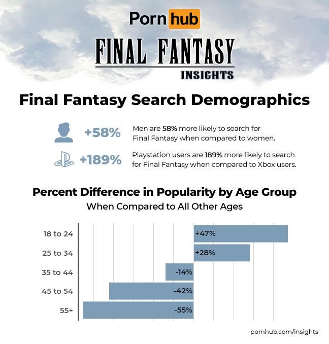 Laporan PornHub tentang Final Fantasy