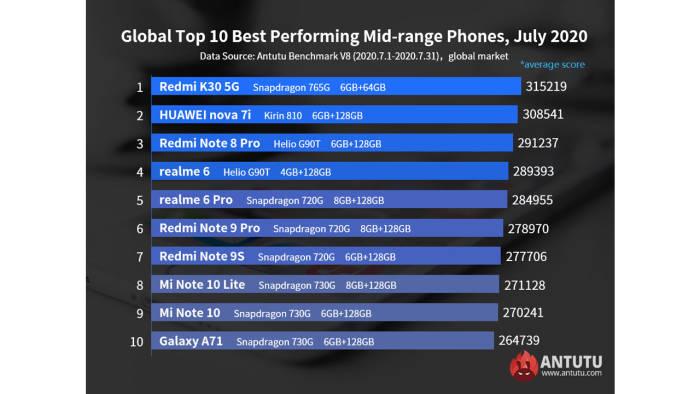 10 smartphone mid-range terbaik di bulan Juli 2020