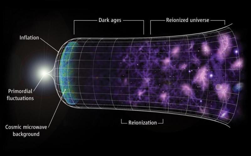 Kwikku, Berkontribusi pada teori inflasi kosmik