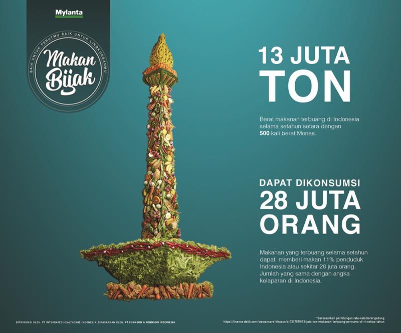 Kwikku, Indonesia telah berhasil mengumpulkan  juta ton sampah makanan setiap tahunnya