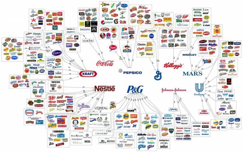 Ternyata Apapaun yang Kamu Beli Uangmu Pasti Akan Masuk ke Rekening 10 Perusahaan Ini